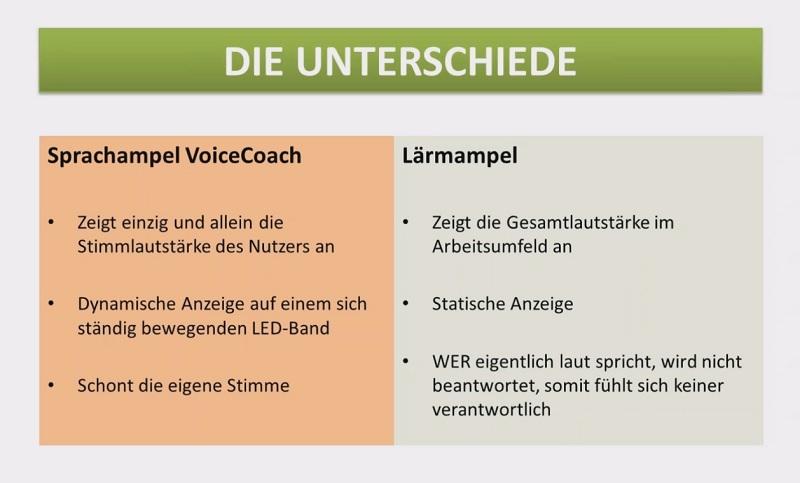 Sprachampel vs. Lärmampel
